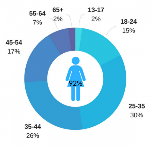Happily female audience breakdown